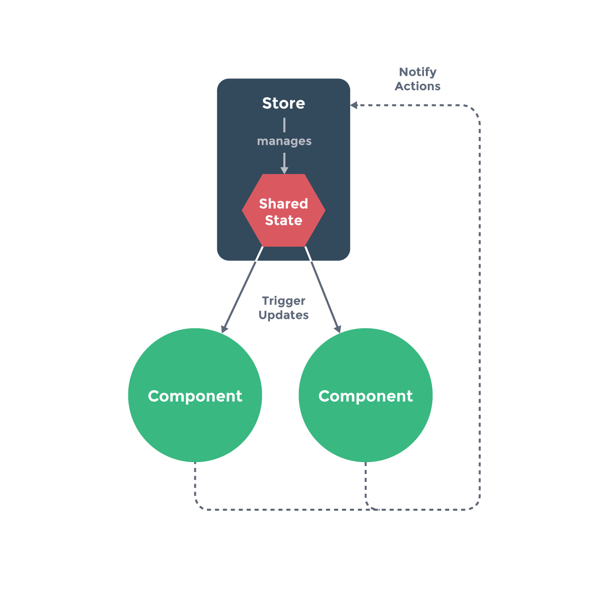 Illustration of state management in Graze's Magento 2 checkout
