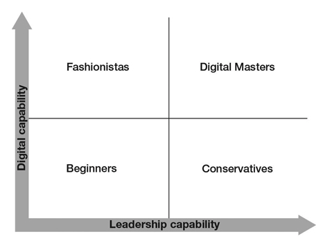 Continuous improvement is a path towards digital mastery