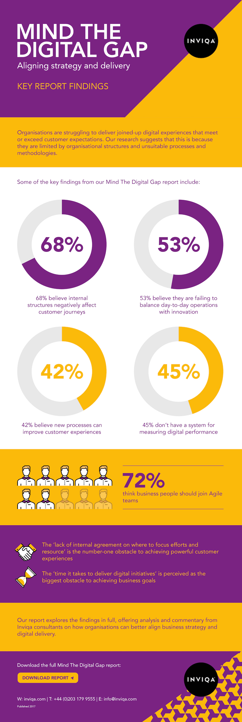 Mind The Digital Gap infographic
