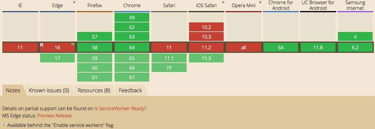 Service worker browser compatibility