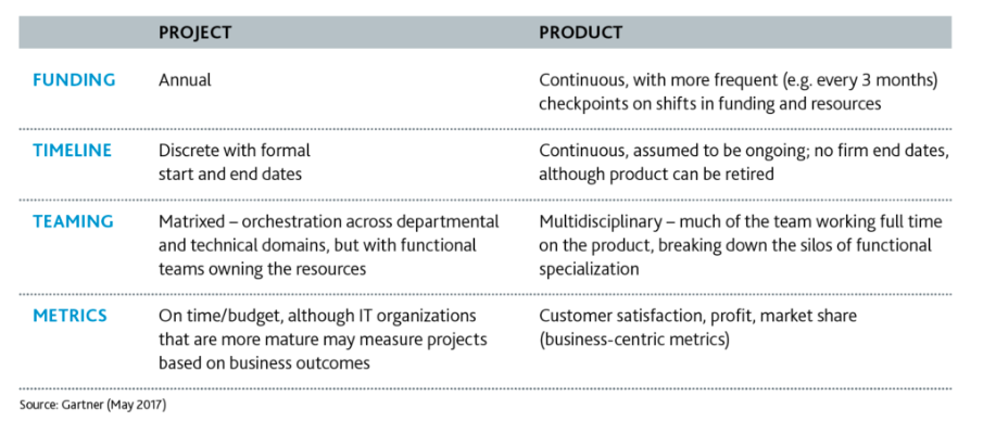 A product vs. projects approach to software development
